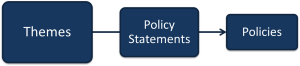 Hierarchy of LGA Policy Manual