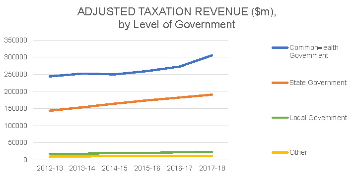 Adjusted Taxation Revenue by level of Government