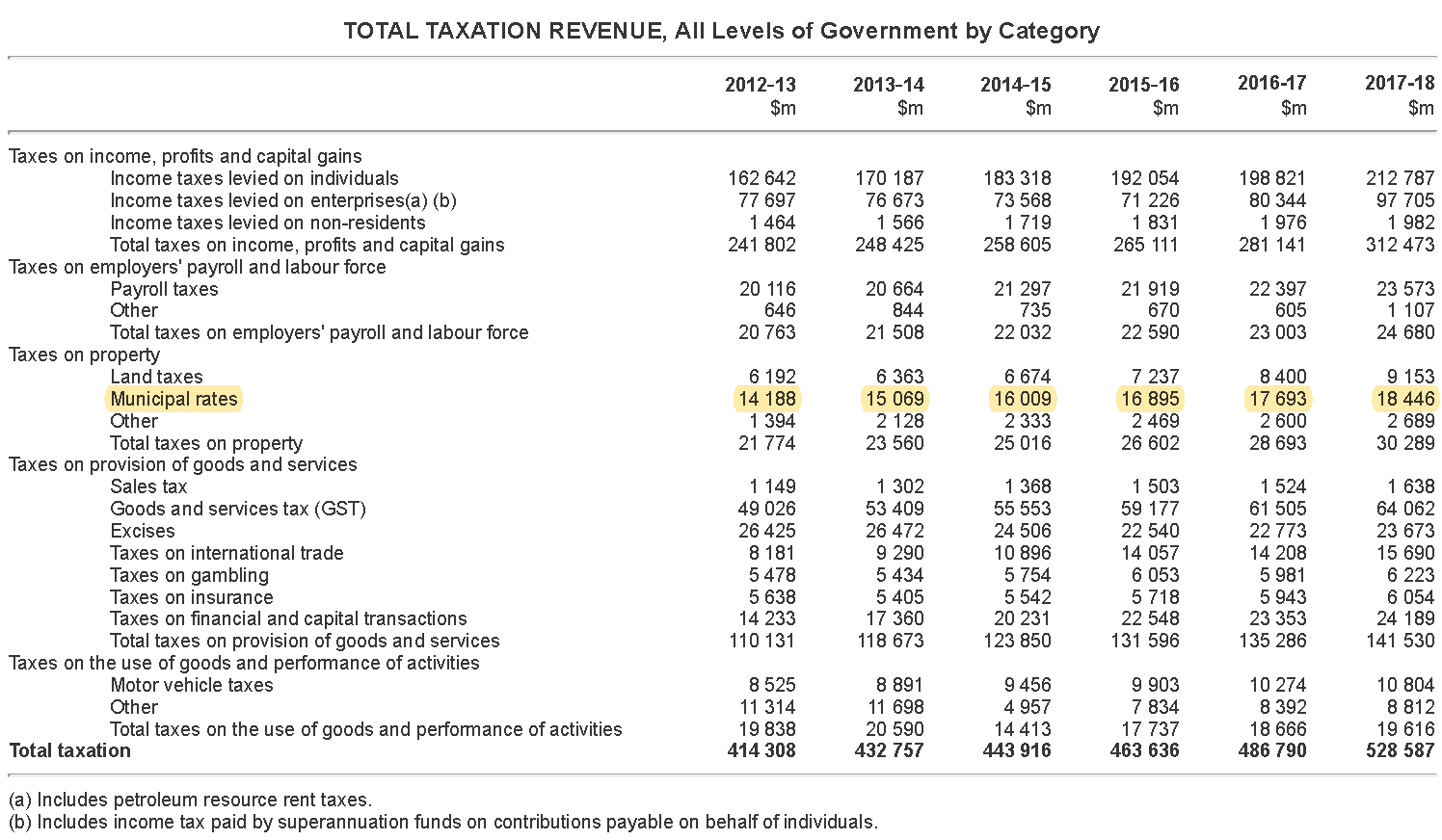 Total Taxation Revenue Distribution for all levels of Government