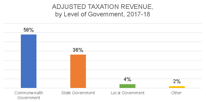 Adjusted Taxation Revenue by level of Government 2017-18